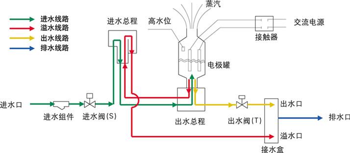 电极式加湿器