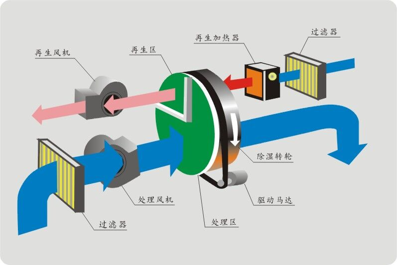 组合转轮除湿机